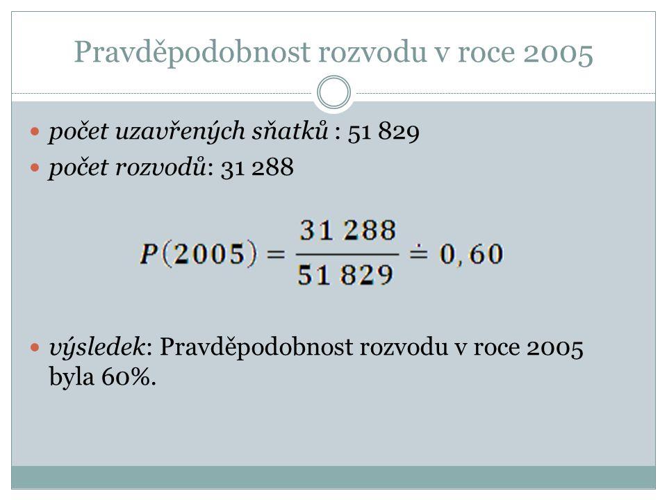 Pravděpodobnost rozvodu v roce 2005 počet uzavřených sňatků : 51 829 počet rozvodů: 31 288 výsledek: Pravděpodobnost rozvodu v roce 2005 byla 60%.
