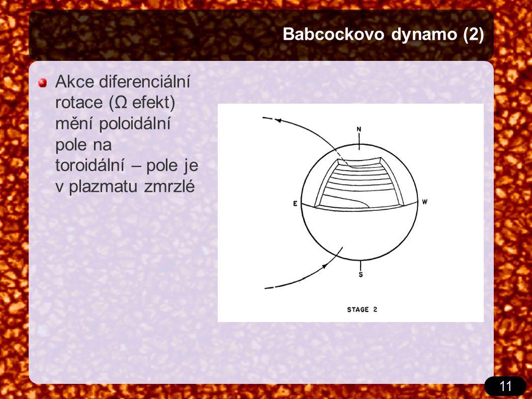 11 Babcockovo dynamo (2) Akce diferenciální rotace (Ω efekt) mění poloidální pole na toroidální – pole je v plazmatu zmrzlé