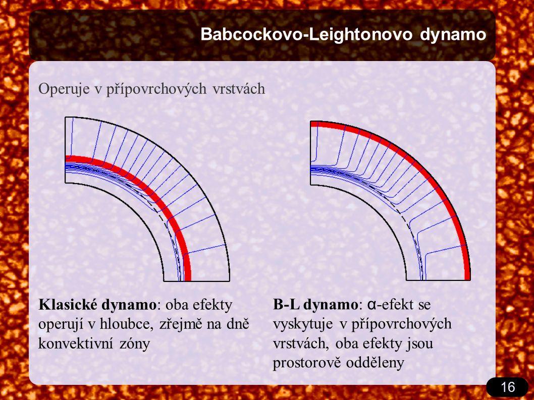 16 Babcockovo-Leightonovo dynamo Operuje v přípovrchových vrstvách Klasické dynamo: oba efekty operují v hloubce, zřejmě na dně konvektivní zóny B-L d