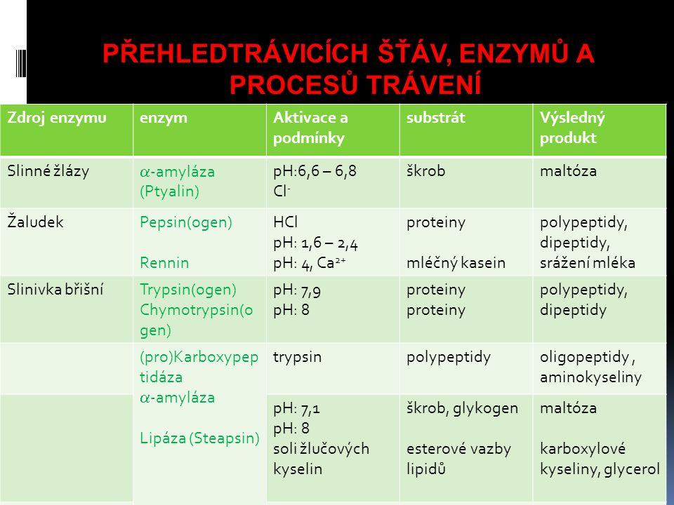 PŘEHLEDTRÁVICÍCH ŠŤÁV, ENZYMŮ A PROCESŮ TRÁVENÍ Zdroj enzymuenzymAktivace a podmínky substrátVýsledný produkt Slinné žlázy  -amyláza (Ptyalin) pH:6,6 – 6,8 Cl - škrobmaltóza ŽaludekPepsin(ogen) Rennin HCl pH: 1,6 – 2,4 pH: 4, Ca 2+ proteiny mléčný kasein polypeptidy, dipeptidy, srážení mléka Slinivka břišníTrypsin(ogen) Chymotrypsin(o gen) pH: 7,9 pH: 8 proteiny polypeptidy, dipeptidy (pro)Karboxypep tidáza  -amyláza Lipáza (Steapsin) trypsinpolypeptidyoligopeptidy, aminokyseliny pH: 7,1 pH: 8 soli žlučových kyselin škrob, glykogen esterové vazby lipidů maltóza karboxylové kyseliny, glycerol