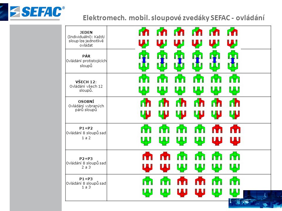 Elektromech. mobil. sloupové zvedáky SEFAC - ovládání JEDEN (Individuální): Každý sloup lze jednotlivě ovládat PÁR Ovládání protistojících sloupů VŠEC