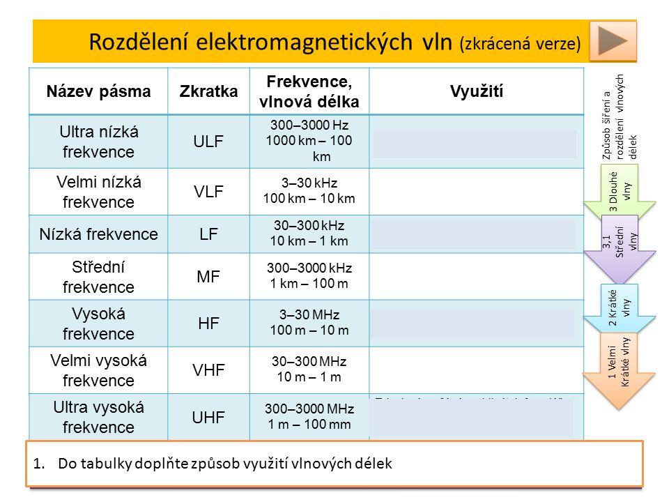 Rozdělení elektromagnetických vln (zkrácená verze) Název pásmaZkratka Frekvence, vlnová délka Využití Ultra nízká frekvence ULF 300–3000 Hz 1000 km –