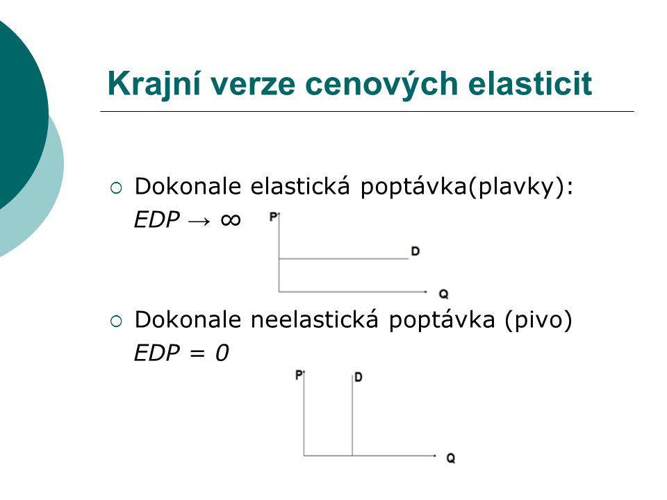 Krajní verze cenových elasticit  Dokonale elastická poptávka(plavky): EDP → ∞  Dokonale neelastická poptávka (pivo) EDP = 0