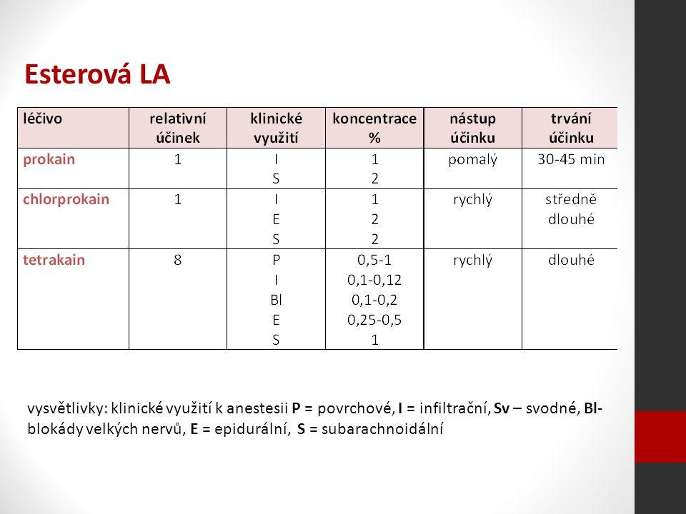 vysvětlivky: klinické využití k anestesii P = povrchové, I = infiltrační, Sv – svodné, Bl- blokády velkých nervů, E = epidurální, S = subarachnoidální Esterová LA