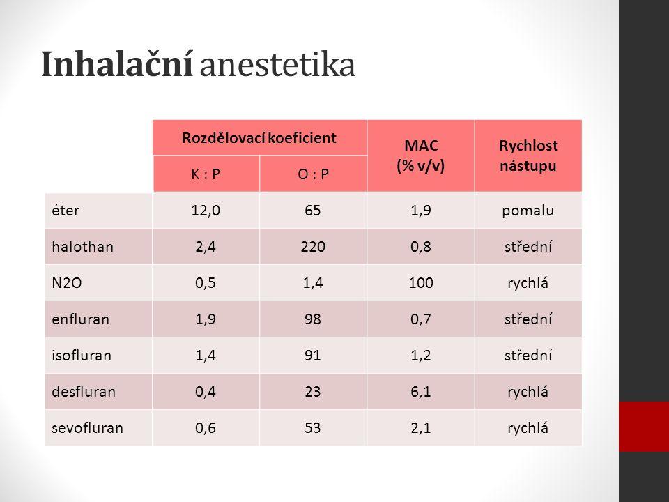 Inhalační anestetika Rozdělovací koeficient MAC (% v/v) Rychlost nástupu K : PO : P éter12,0651,9pomalu halothan2,42200,8střední N2O0,51,4100rychlá enfluran1,9980,7střední isofluran1,4911,2střední desfluran0,4236,1rychlá sevofluran0,6532,1rychlá