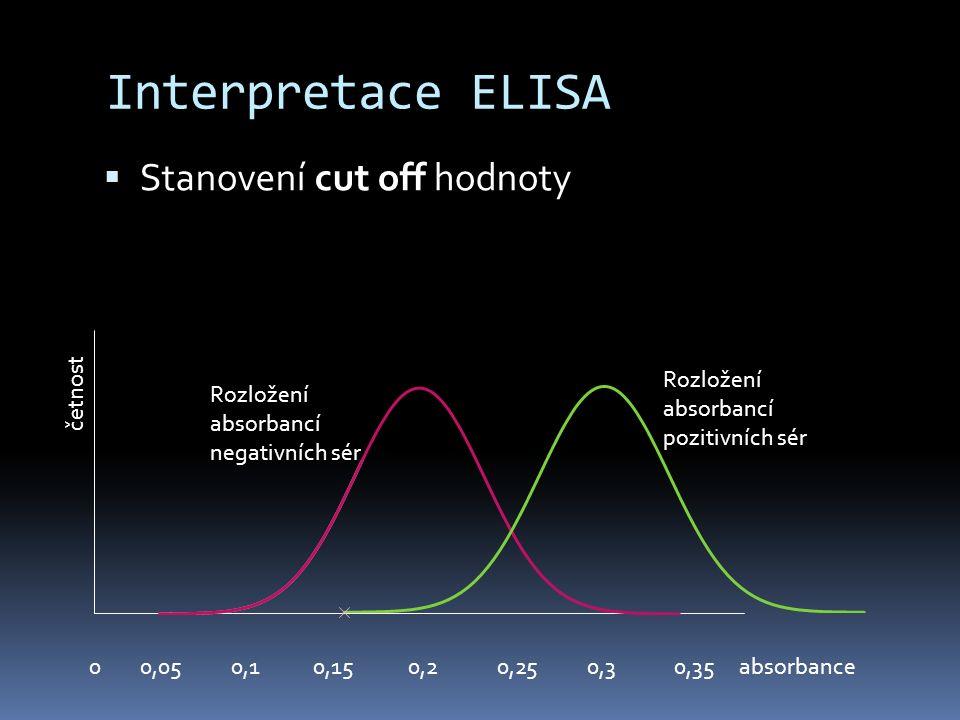 Interpretace ELISA  Stanovení cut off hodnoty Rozložení absorbancí negativních sér Rozložení absorbancí pozitivních sér 0 0,05 0,1 0,15 0,2 0,25 0,3 0,35 absorbance