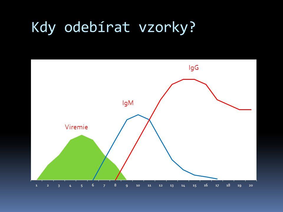 Kdy odebírat vzorky Viremie IgM IgG
