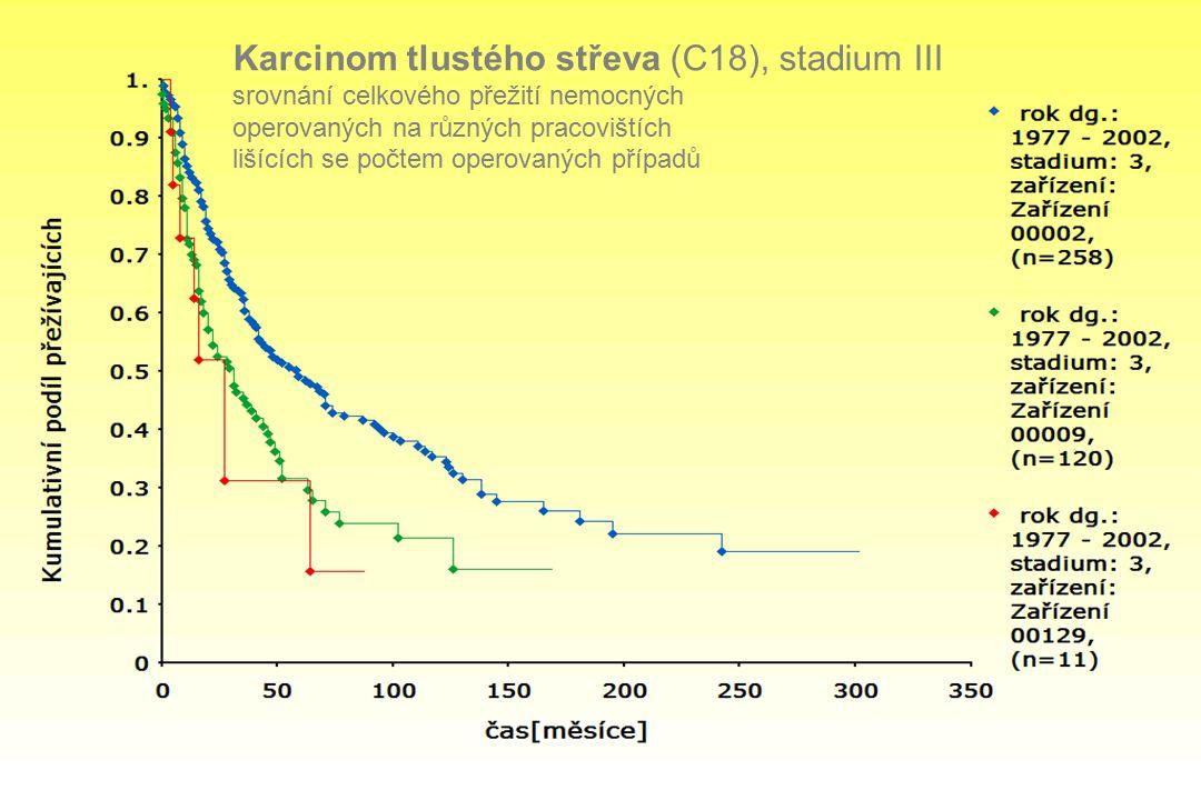 Karcinom tlustého střeva (C18), stadium III srovnání celkového přežití nemocných operovaných na různých pracovištích lišících se počtem operovaných případů
