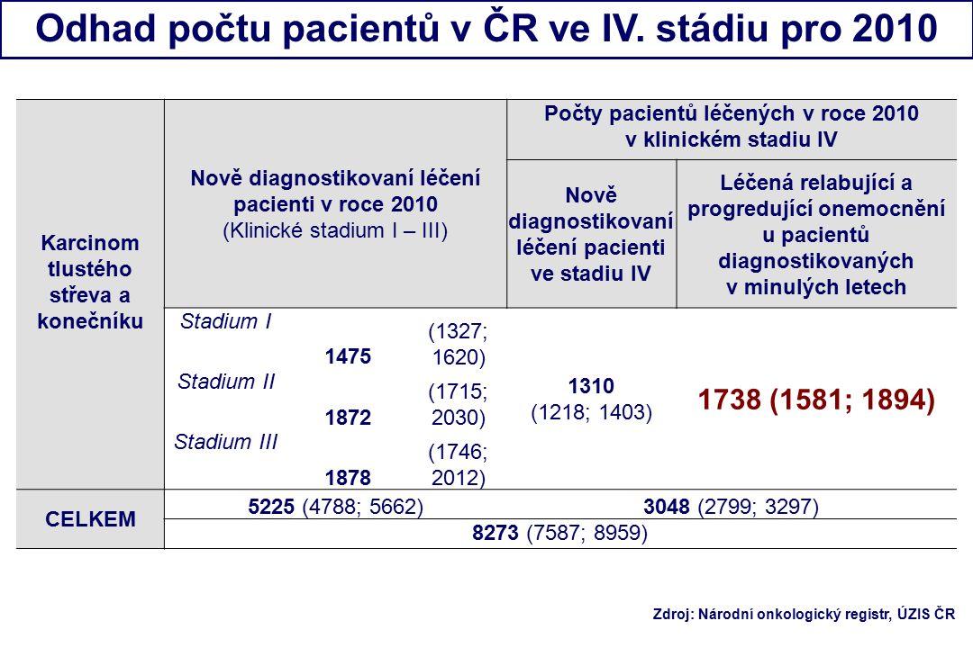 Karcinom tlustého střeva a konečníku Nově diagnostikovaní léčení pacienti v roce 2010 (Klinické stadium I – III) Počty pacientů léčených v roce 2010 v klinickém stadiu IV Nově diagnostikovaní léčení pacienti ve stadiu IV Léčená relabující a progredující onemocnění u pacientů diagnostikovaných v minulých letech Stadium I 1475 (1327; 1620) 1310 (1218; 1403) 1738 (1581; 1894) Stadium II 1872 (1715; 2030) Stadium III 1878 (1746; 2012) CELKEM 5225 (4788; 5662)3048 (2799; 3297) 8273 (7587; 8959) Odhad počtu pacientů v ČR ve IV.