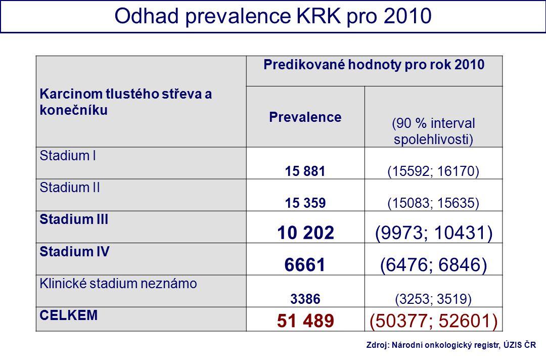 Karcinom tlustého střeva a konečníku Predikované hodnoty pro rok 2010 Prevalence (90 % interval spolehlivosti) Stadium I 15 881(15592; 16170) Stadium II 15 359(15083; 15635) Stadium III 10 202(9973; 10431) Stadium IV 6661(6476; 6846) Klinické stadium neznámo 3386(3253; 3519) CELKEM 51 489(50377; 52601) Odhad prevalence KRK pro 2010 Zdroj: Národní onkologický registr, ÚZIS ČR