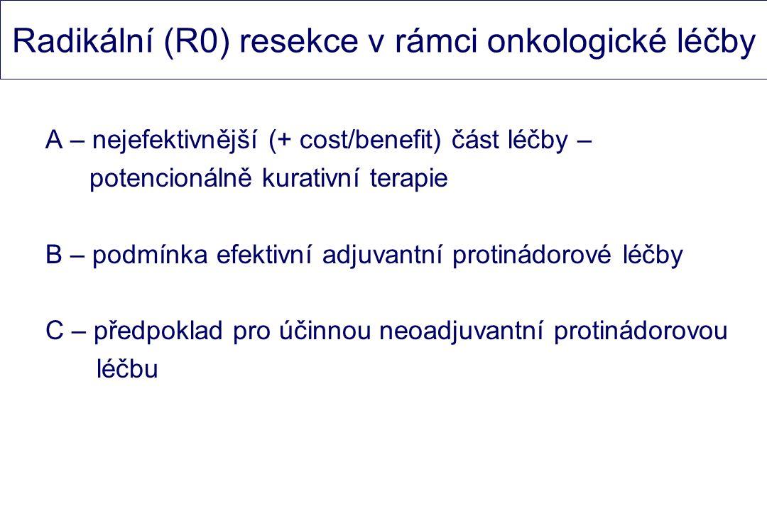 Radikální (R0) resekce v rámci onkologické léčby A – nejefektivnější (+ cost/benefit) část léčby – potencionálně kurativní terapie B – podmínka efektivní adjuvantní protinádorové léčby C – předpoklad pro účinnou neoadjuvantní protinádorovou léčbu
