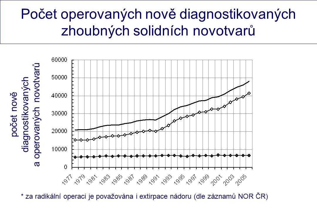 Chirurgie v rámci KOC A – není (adekvátní) součástí B – není (adekvátně) finančně ohodnocena C – není (adekvátně) hodnocen její přínos v léčbě onkologického pacienta Koncentrace péče !!