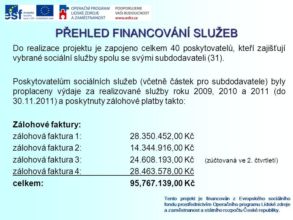 PŘEHLED FINANCOVÁNÍ SLUŽEB Tento projekt je financován z Evropského sociálního fondu prostřednictvím Operačního programu Lidské zdroje a zaměstnanost