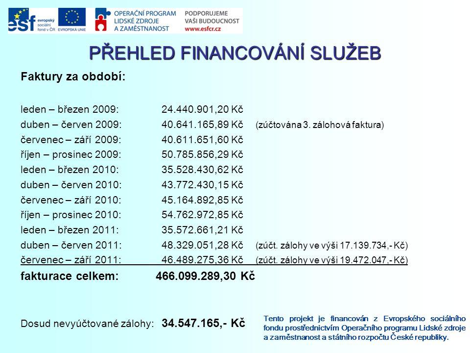 PŘEHLED FINANCOVÁNÍ SLUŽEB Tento projekt je financován z Evropského sociálního fondu prostřednictvím Operačního programu Lidské zdroje a zaměstnanost a státního rozpočtu České republiky.