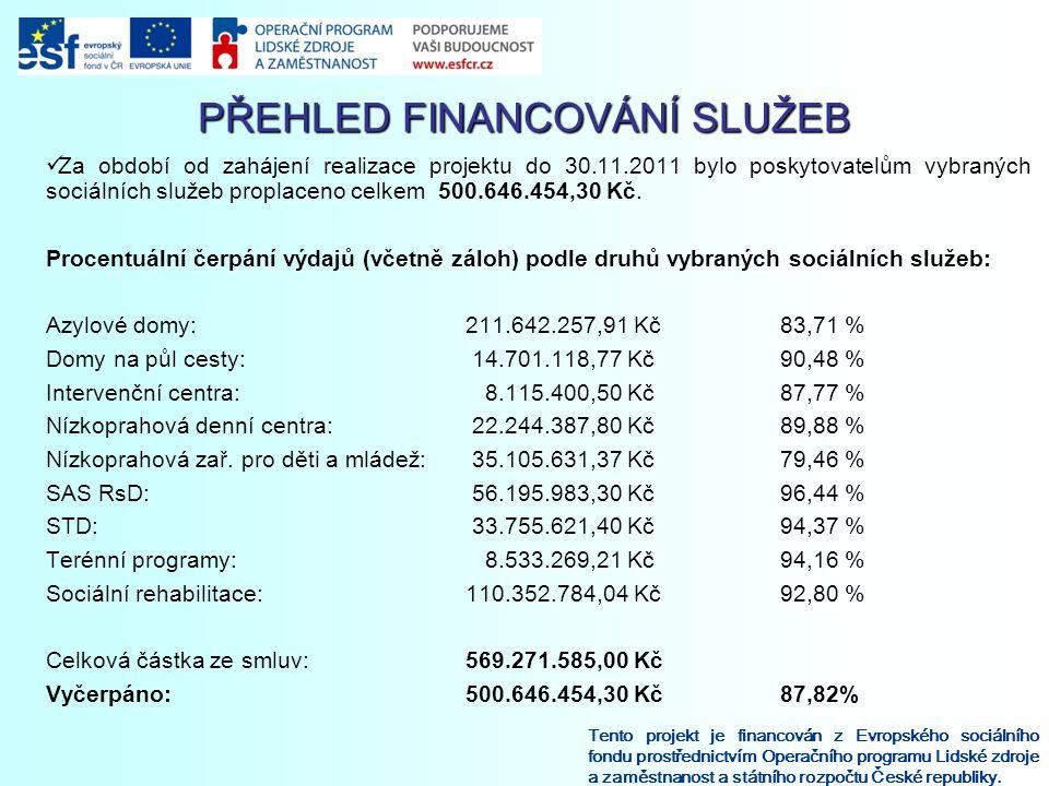 Za období od zahájení realizace projektu do 30.11.2011 bylo poskytovatelům vybraných sociálních služeb proplaceno celkem 500.646.454,30 Kč. Procentuál