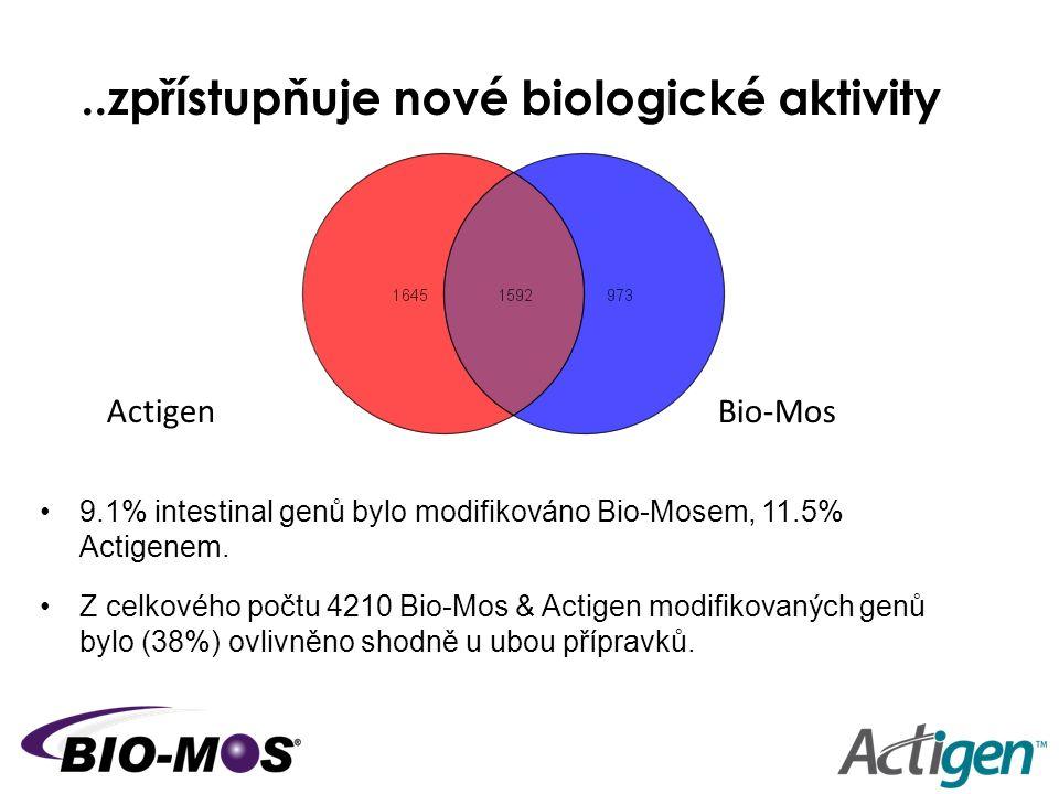 ..zpřístupňuje nové biologické aktivity 9.1% intestinal genů bylo modifikováno Bio-Mosem, 11.5% Actigenem. Z celkového počtu 4210 Bio-Mos & Actigen mo