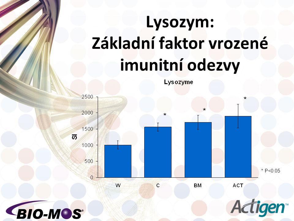 Lysozym: Základní faktor vrozené imunitní odezvy * * * * P<0.05