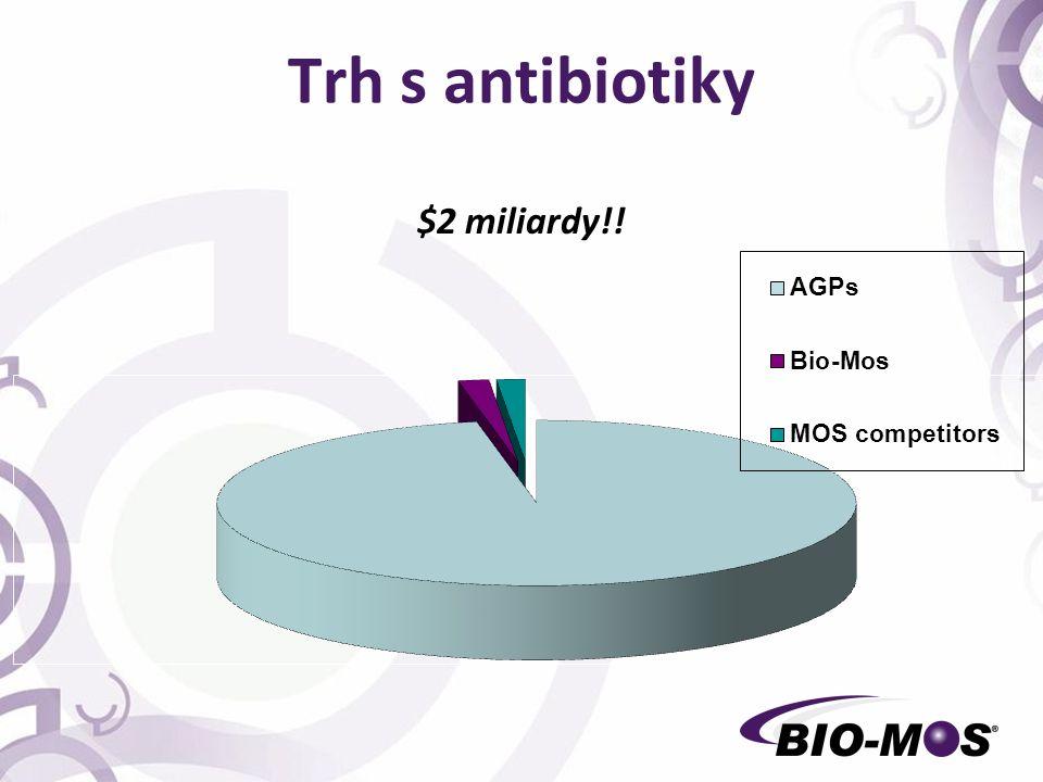 Trh s antibiotiky $2 miliardy!!