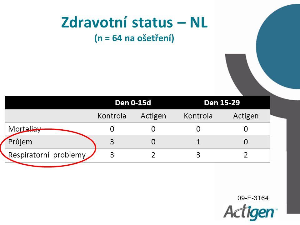 Den 0-15dDen 15-29 KontrolaActigenKontrolaActigen Mortaliay0000 Průjem3010 Respiratorní problemy3232 Zdravotní status – NL (n = 64 na ošetření) 09-E-3