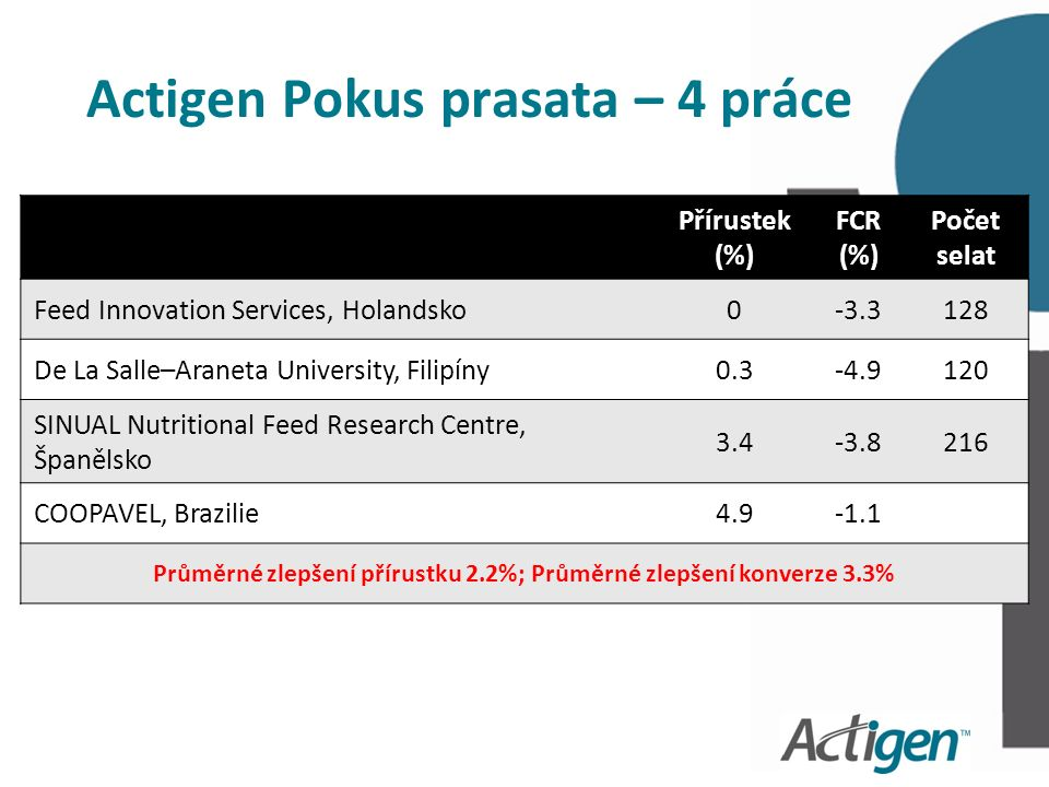 Actigen Pokus prasata – 4 práce Přírustek (%) FCR (%) Počet selat Feed Innovation Services, Holandsko0-3.3128 De La Salle–Araneta University, Filipíny