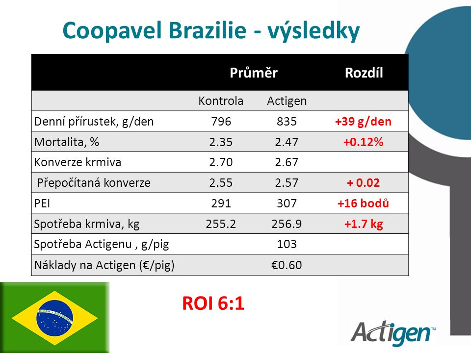 Coopavel Brazilie - výsledky PrůměrRozdíl KontrolaActigen Denní přírustek, g/den796835+39 g/den Mortalita, %2.352.47+0.12% Konverze krmiva2.702.67 Přepočítaná konverze2.552.57+ 0.02 PEI291307+16 bodů Spotřeba krmiva, kg255.2256.9+1.7 kg Spotřeba Actigenu, g/pig 103 Náklady na Actigen (€/pig) €0.60 ROI 6:1