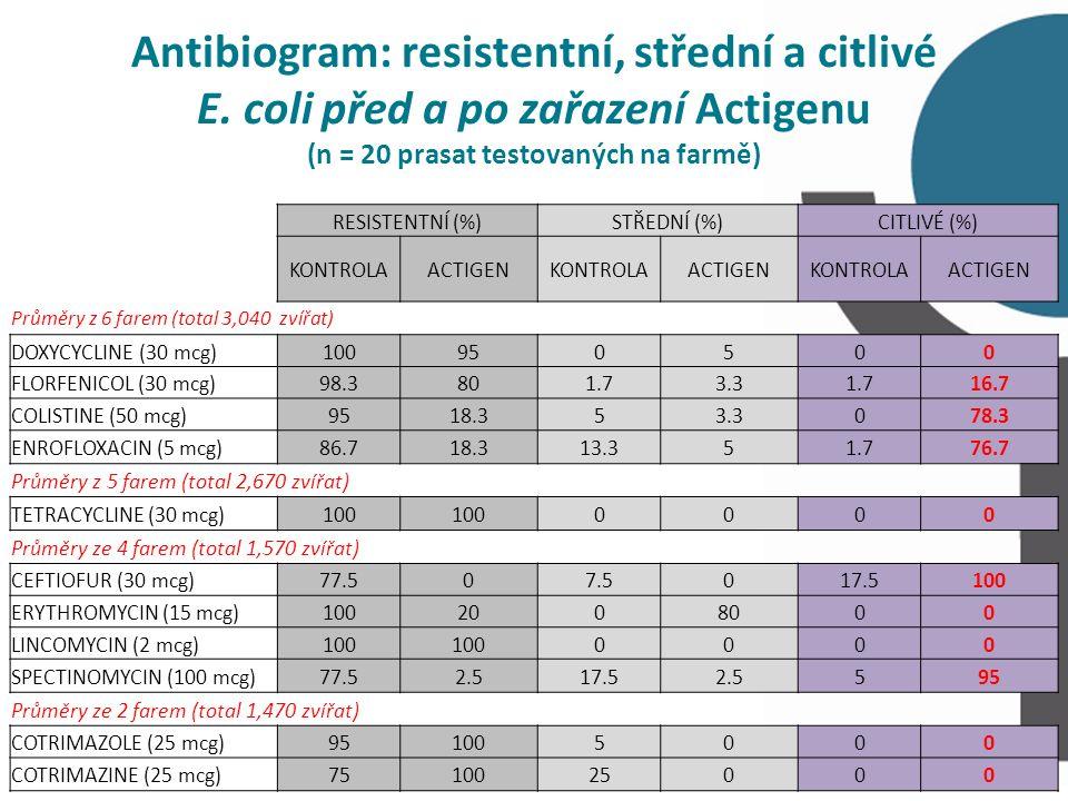 Antibiogram: resistentní, střední a citlivé E.