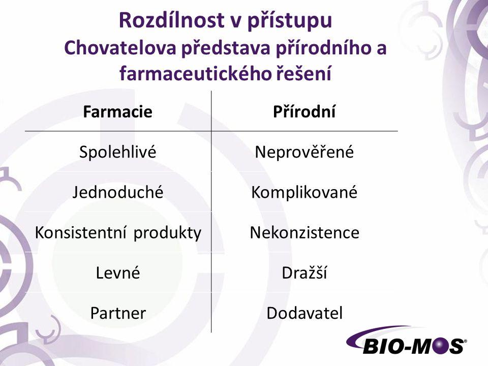 Rozdílnost v přístupu Chovatelova představa přírodního a farmaceutického řešení FarmaciePřírodní SpolehlivéNeprověřené JednoduchéKomplikované Konsistentní produktyNekonzistence LevnéDražší PartnerDodavatel