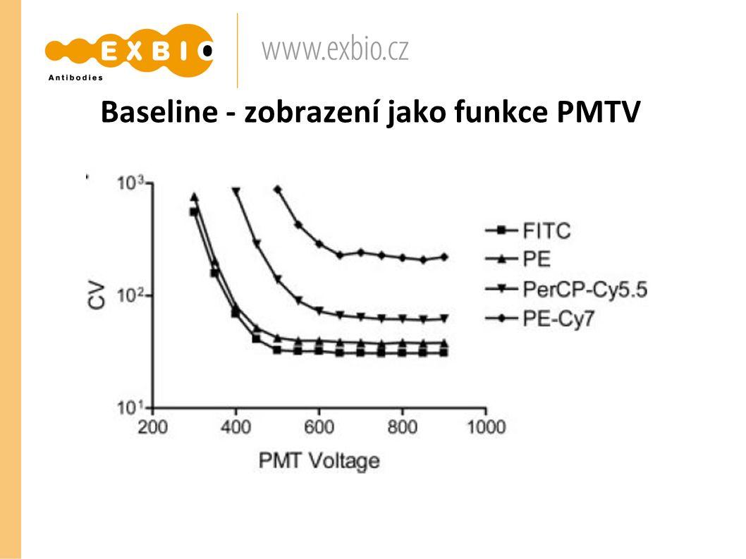 Baseline - zobrazení jako funkce PMTV