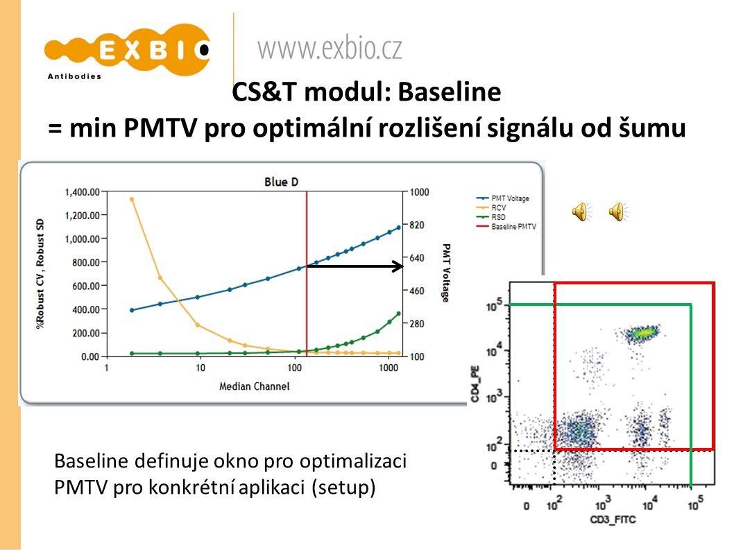 CS&T modul: Baseline = min PMTV pro optimální rozlišení signálu od šumu Baseline definuje okno pro optimalizaci PMTV pro konkrétní aplikaci (setup)