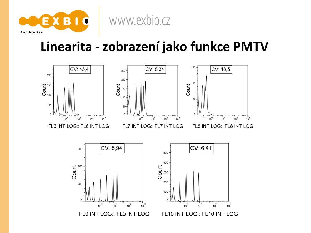 Linearita - zobrazení jako funkce PMTV