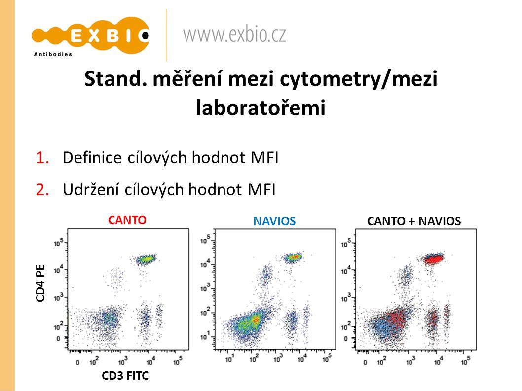 Stand. měření mezi cytometry/mezi laboratořemi 1.Definice cílových hodnot MFI 2.Udržení cílových hodnot MFI NAVIOSCANTO + NAVIOS CD3 FITC CD4 PE CANTO