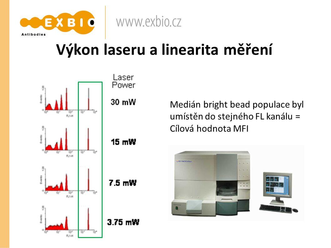 Výkon laseru a linearita měření Medián bright bead populace byl umístěn do stejného FL kanálu = Cílová hodnota MFI