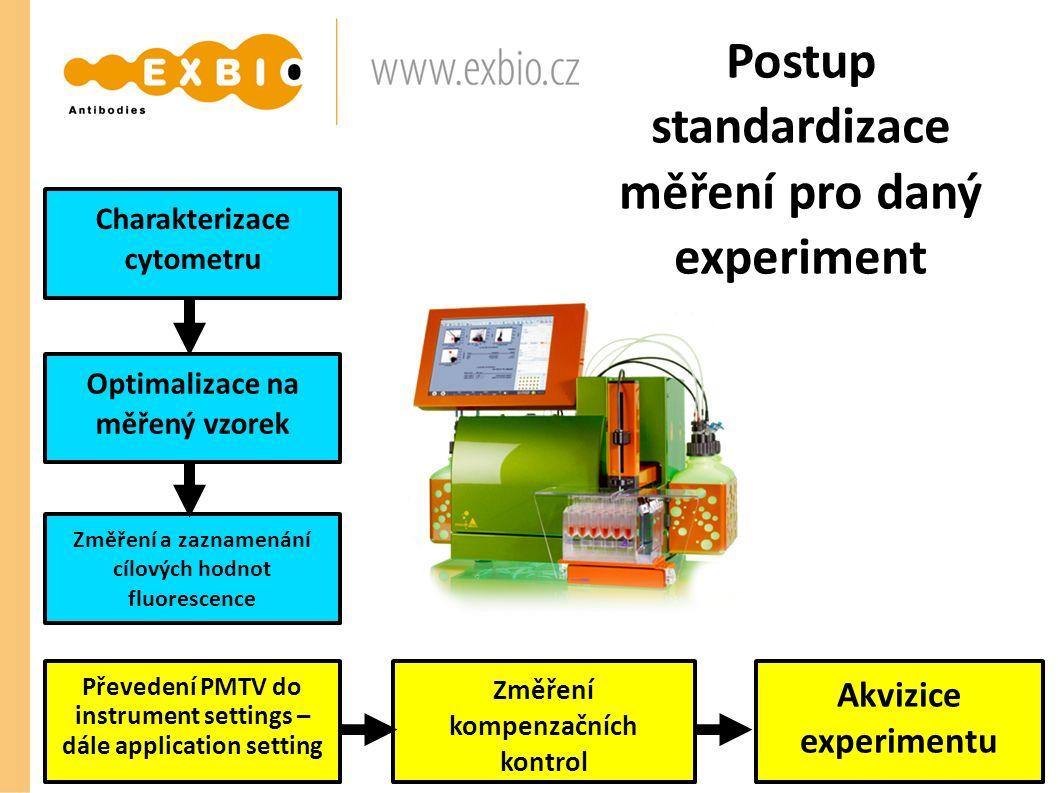Postup standardizace měření pro daný experiment Charakterizace cytometru Optimalizace na měřený vzorek Změření a zaznamenání cílových hodnot fluoresce