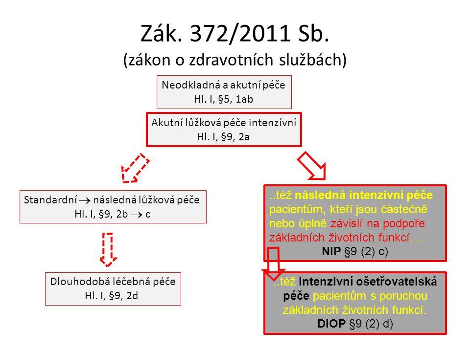 Zák. 372/2011 Sb. (zákon o zdravotních službách) Neodkladná a akutní péče Hl.