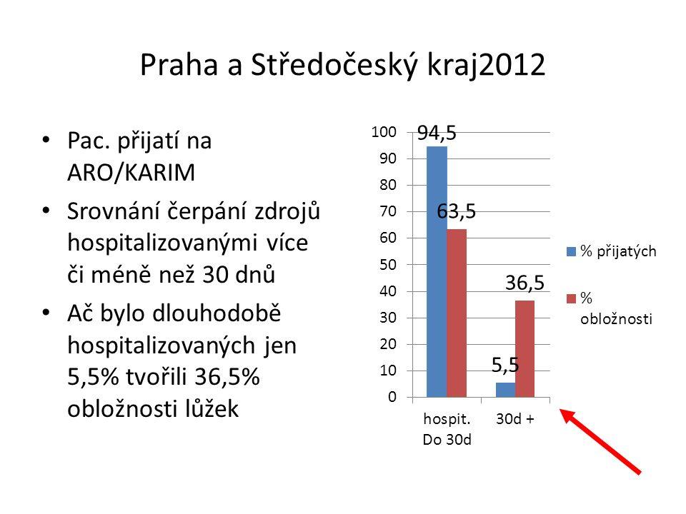 Lůžka NIP/DIOP v krajích MZ ČR 2015