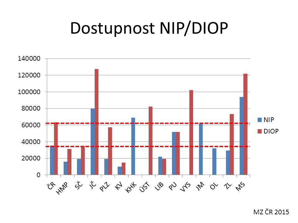 Současný stav Lůžka NIP i DIOP jsou nedostatková Lůžka NIP i DiOP nerovnoměrně rozmístěna Rozvoj NIP i DIOP nereflektují rozvoj zdravotnických služeb a jeho důsledky – ZZS a ARO (jen  18% po NZO bez neurol.