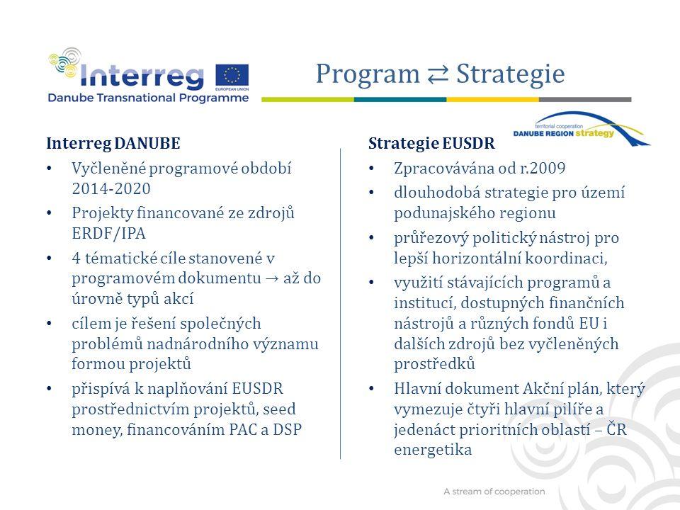 Program ⇄ Strategie Interreg DANUBE Vyčleněné programové období 2014-2020 Projekty financované ze zdrojů ERDF/IPA 4 tématické cíle stanovené v programovém dokumentu → až do úrovně typů akcí cílem je řešení společných problémů nadnárodního významu formou projektů přispívá k naplňování EUSDR prostřednictvím projektů, seed money, financováním PAC a DSP Strategie EUSDR Zpracovávána od r.2009 dlouhodobá strategie pro území podunajského regionu průřezový politický nástroj pro lepší horizontální koordinaci, využití stávajících programů a institucí, dostupných finančních nástrojů a různých fondů EU i dalších zdrojů bez vyčleněných prostředků Hlavní dokument Akční plán, který vymezuje čtyři hlavní pilíře a jedenáct prioritních oblastí – ČR energetika