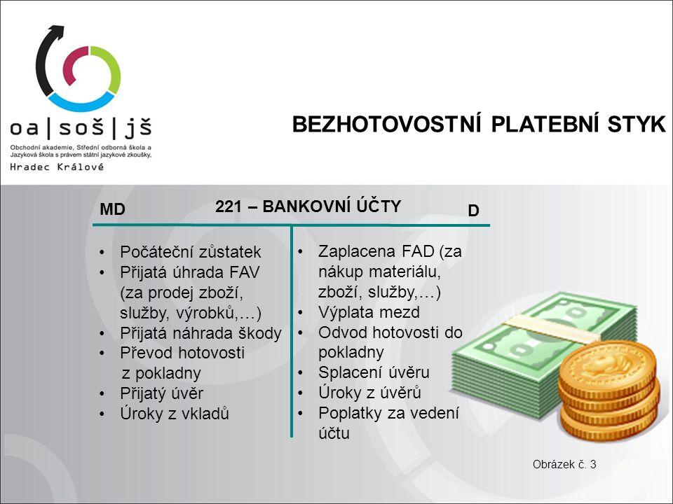 BEZHOTOVOSTNÍ PLATEBNÍ STYK 221 – BANKOVNÍ ÚČTY MD D Počáteční zůstatek Přijatá úhrada FAV (za prodej zboží, služby, výrobků,…) Přijatá náhrada škody Převod hotovosti z pokladny Přijatý úvěr Úroky z vkladů Zaplacena FAD (za nákup materiálu, zboží, služby,…) Výplata mezd Odvod hotovosti do pokladny Splacení úvěru Úroky z úvěrů Poplatky za vedení účtu Obrázek č.