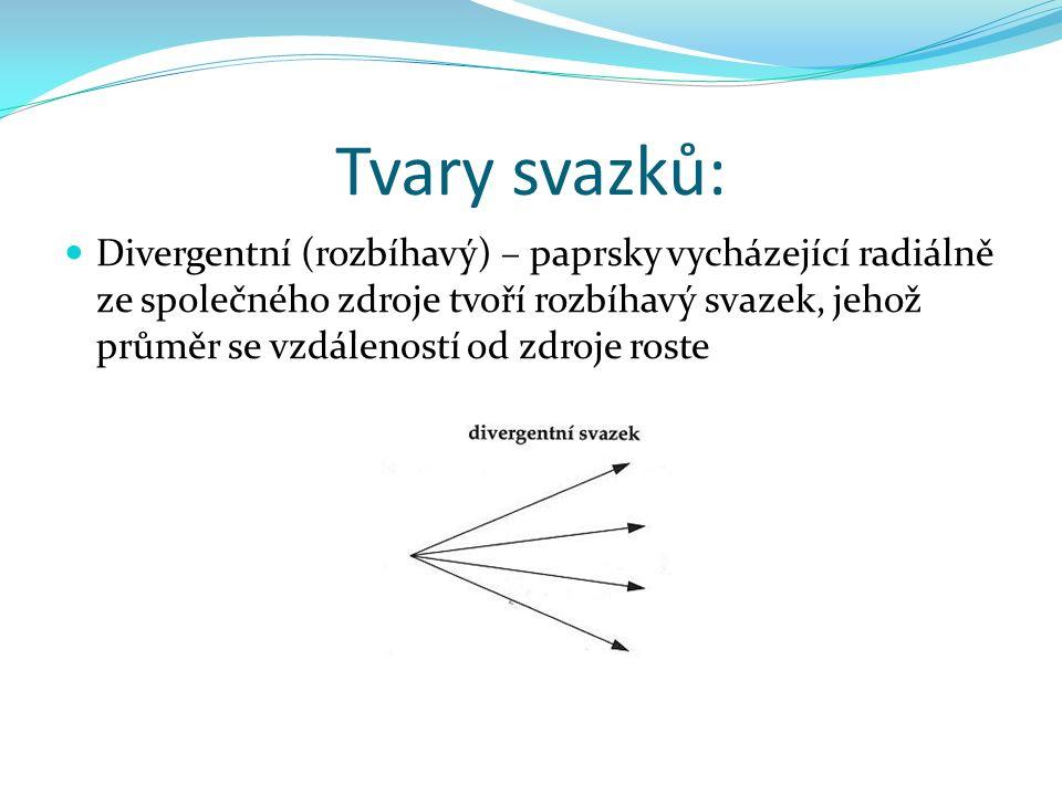 Tvary svazků: Konvergentní (sbíhavý) – svazky, jejichž paprsky směřují do jednoho bodu, průměr svazku se zmenšuje