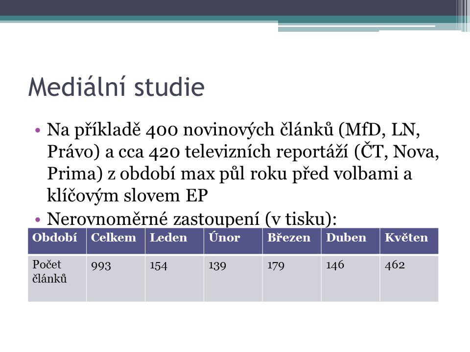Tisk – 1.období (leden 2009) Malý prostor pro eurovolby, nebyly totiž rozjeté kampaně (12 čl.