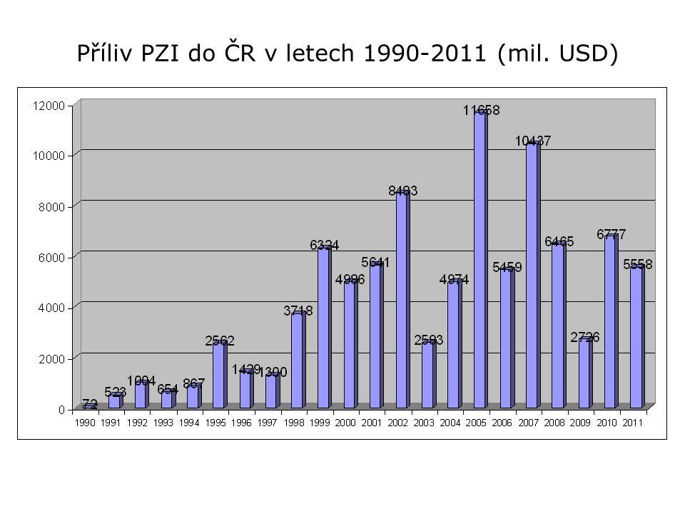 Příliv PZI do ČR v letech 1990-2011 (mil. USD)