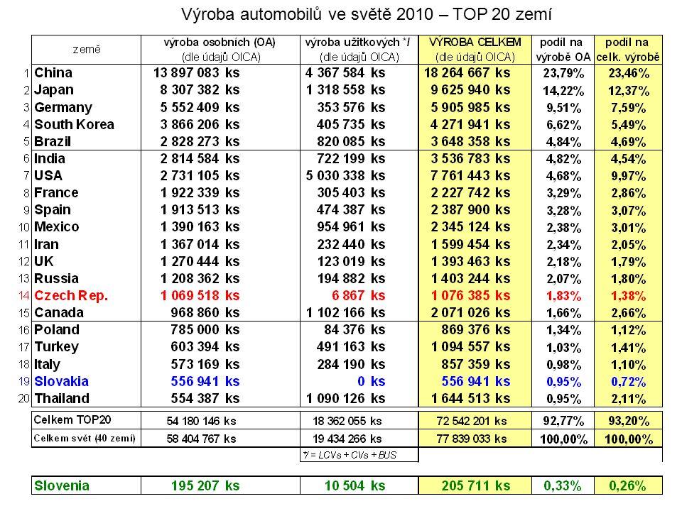 Výroba automobilů ve světě 2010 – TOP 20 zemí