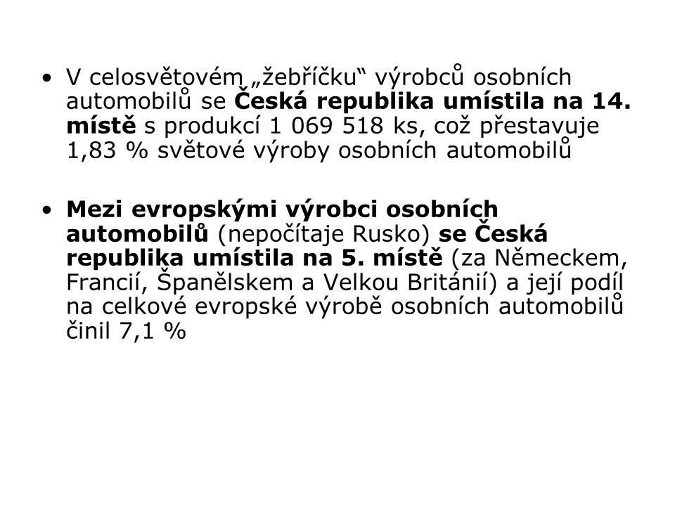 """V celosvětovém """"žebříčku"""" výrobců osobních automobilů se Česká republika umístila na 14. místě s produkcí 1 069 518 ks, což přestavuje 1,83 % světové"""