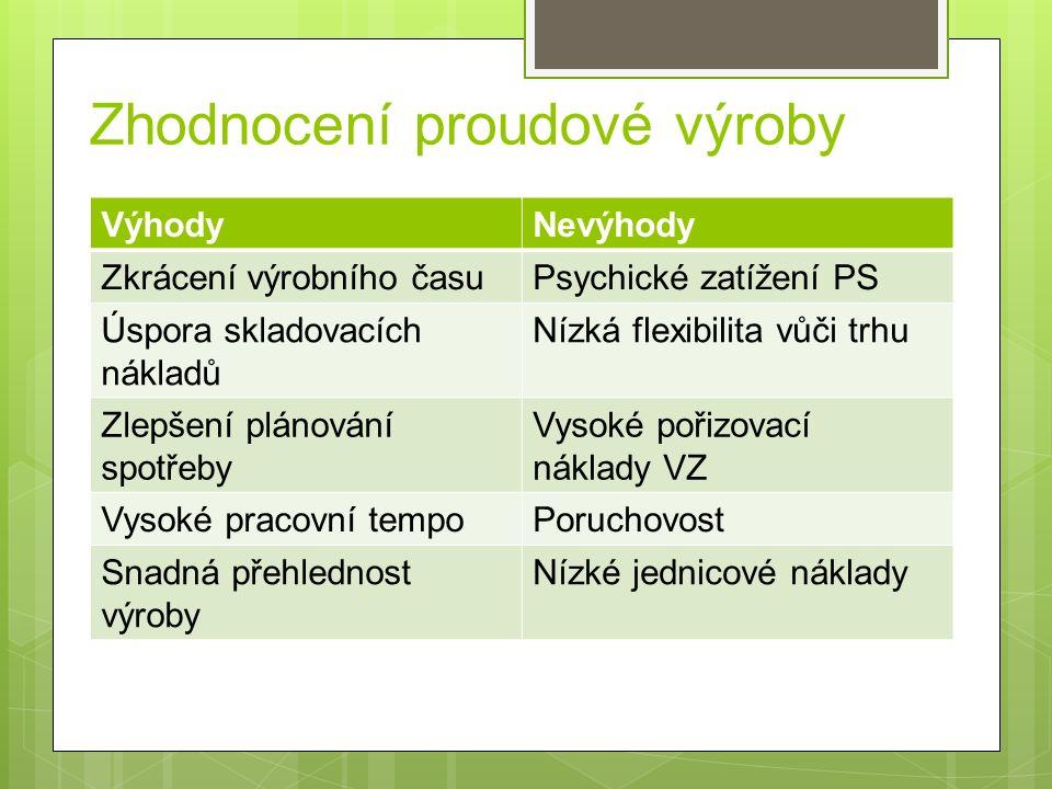 Dílenská výroba VZ se stejným typem prováděné výrobní operace jsou soustředěny do jedné dílny (využívání meziskladů při výrobě): soustružna, brusírna apod.