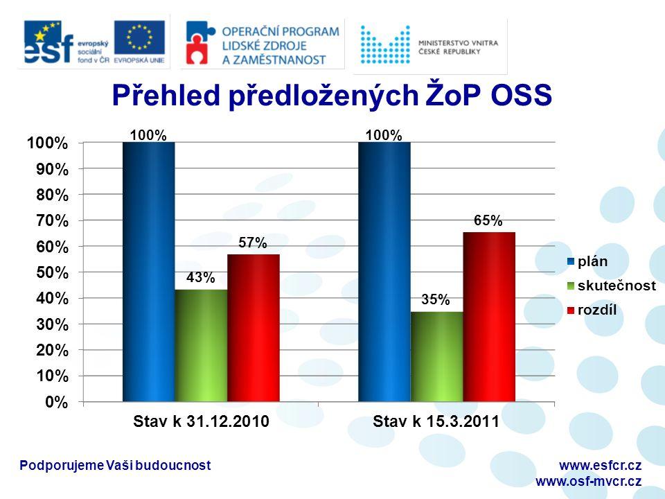 Přehled předložených ŽoP OSS Podporujeme Vaši budoucnostwww.esfcr.cz www.osf-mvcr.cz