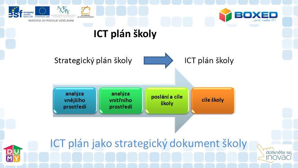 ICT plán jako strategický dokument školy analýza vnějšího prostředí analýza vnitřního prostředí poslání a cíle školy cíle školy Strategický plán školy ICT plán školy Plánování, řízení změny, plánování v ICT ICT plán školy