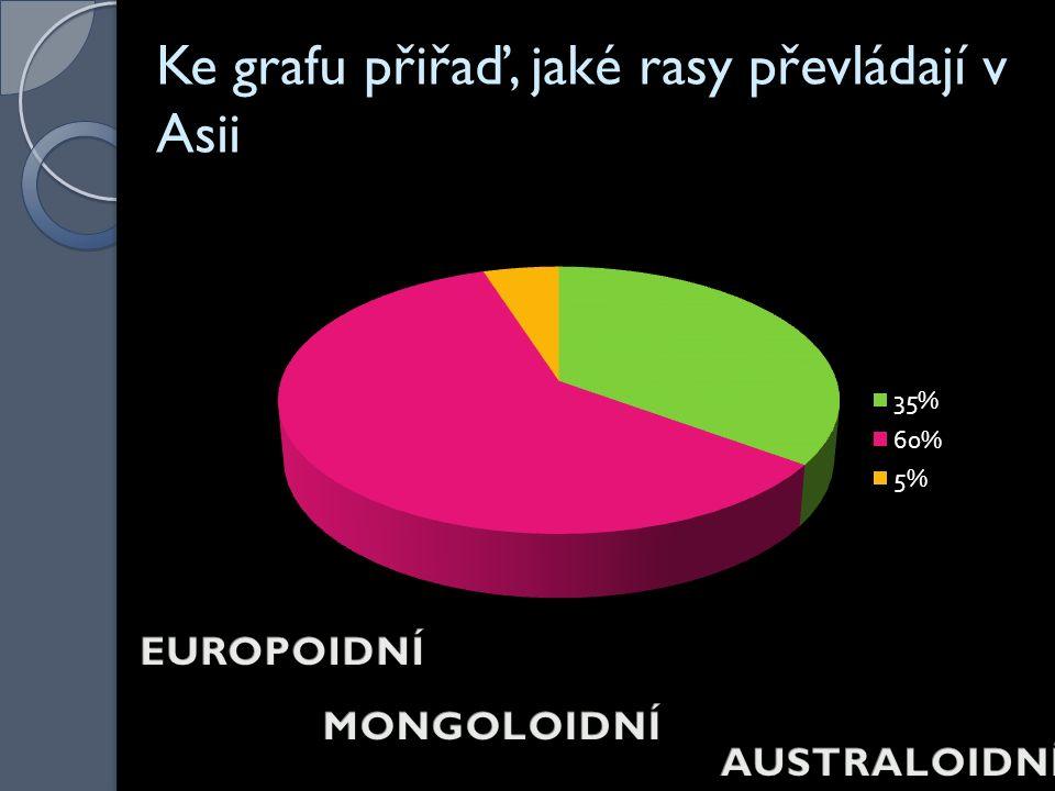 Ke grafu přiřaď, jaké rasy převládají v Asii