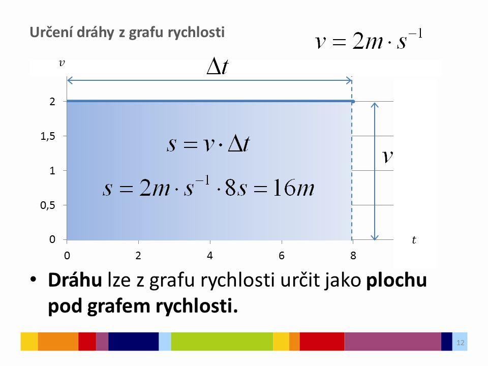 Určení dráhy z grafu rychlosti Dráhu lze z grafu rychlosti určit jako plochu pod grafem rychlosti.