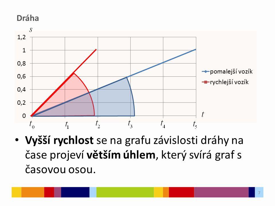 Dráha 7 Vyšší rychlost se na grafu závislosti dráhy na čase projeví větším úhlem, který svírá graf s časovou osou.