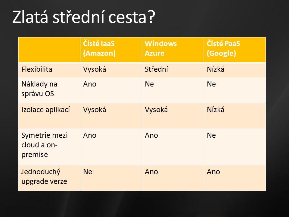 Zlatá střední cesta? Čisté IaaS (Amazon) Windows Azure Čisté PaaS (Google) FlexibilitaVysokáStředníNízká Náklady na správu OS AnoNe Izolace aplikacíVy